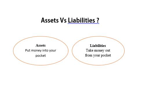 Perbedaan asset dan liabilities. Orang kaya membeli asset dan kalangan menengah ke bawah membeli barang yang menghabisakan uangnya. Rumah menjadi aset jika disewakan, dan menghasilkan uang. sedangkan jika ditempati dan membutuhkan banyak biaya, jatuhnya menjadi liabilitas.