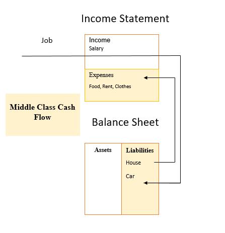 7 pelajaran yang dapat diambil dari buku Rich dad poor dad by Robert Kiyosaki. Middle Clas Cash Flow, Pola arus kas dari kalangan menengah.