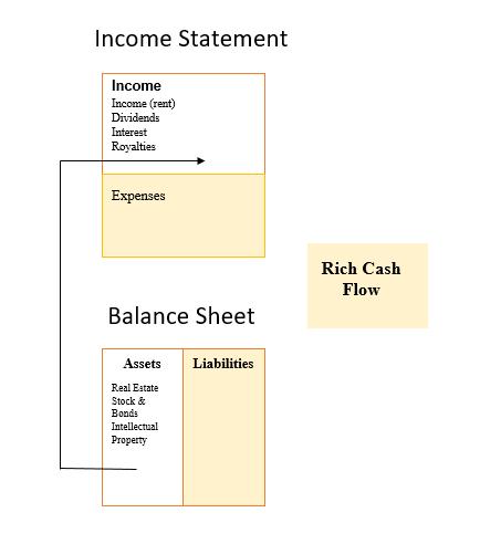 7 pelajaran yang dapat diambil dari buku Rich dad poor dad by Robert Kiyosaki. Rich Cash Flow, Pola arus kas dari orang kaya.